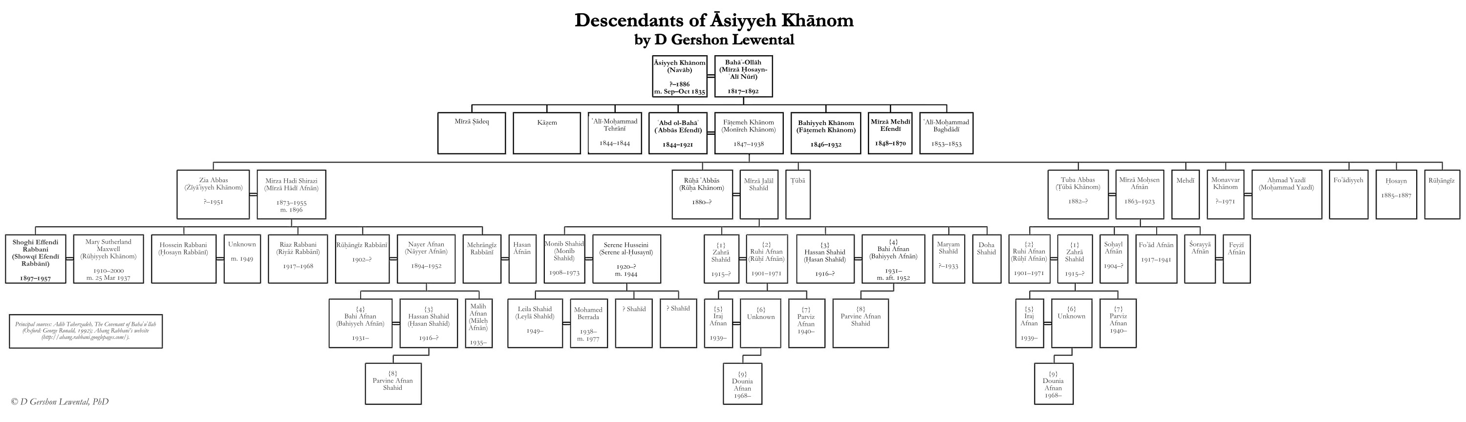 Descendants of Āsiyyeh Khānom